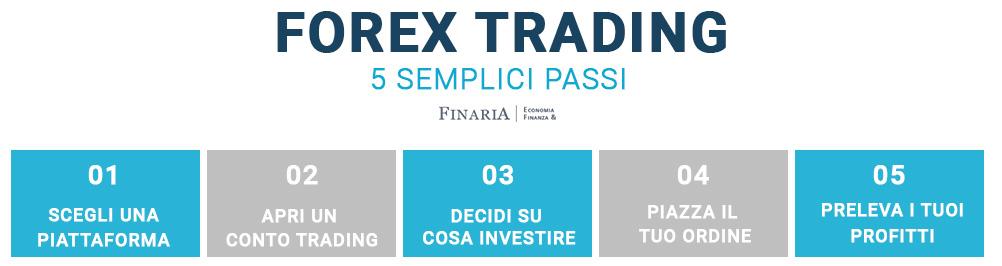 forex trading come funziona