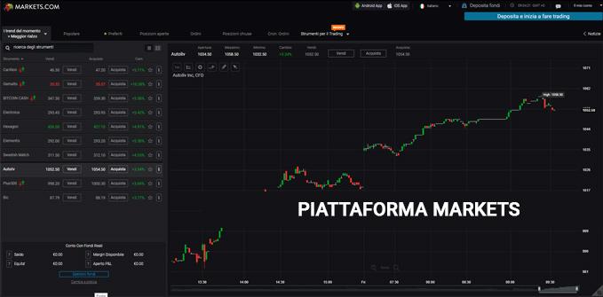 makets piattaforma trading