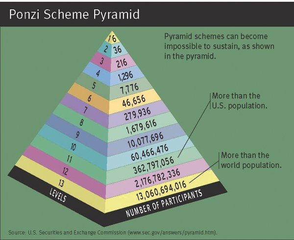 schema ponzi piramidale