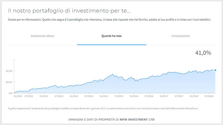 portafoglio investimento