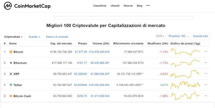 coinmarketcap cryptovalute