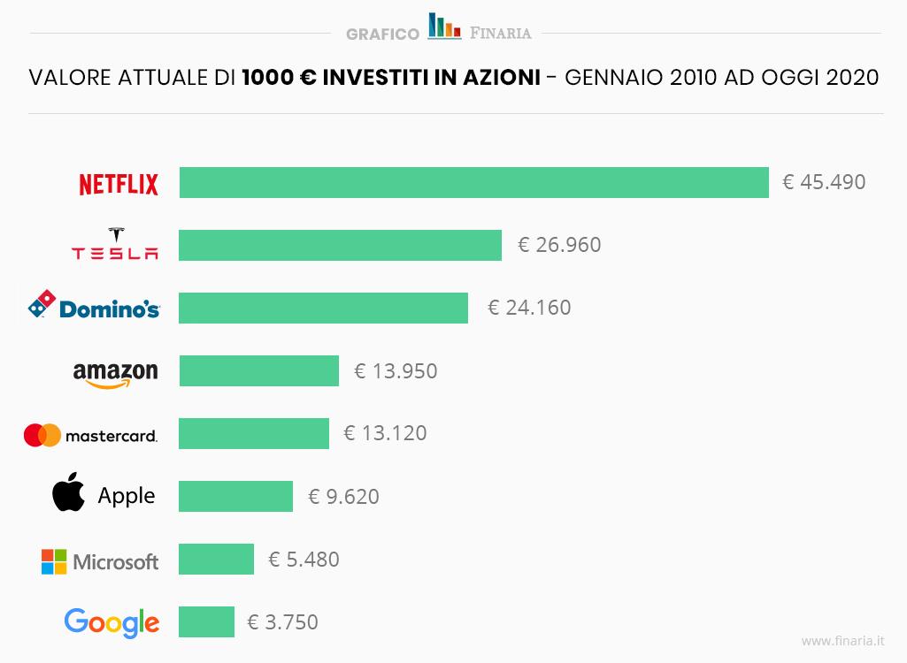 se avessi investito 1000 euro in azioni