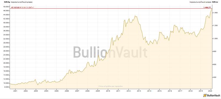 bullionvault grafico oro