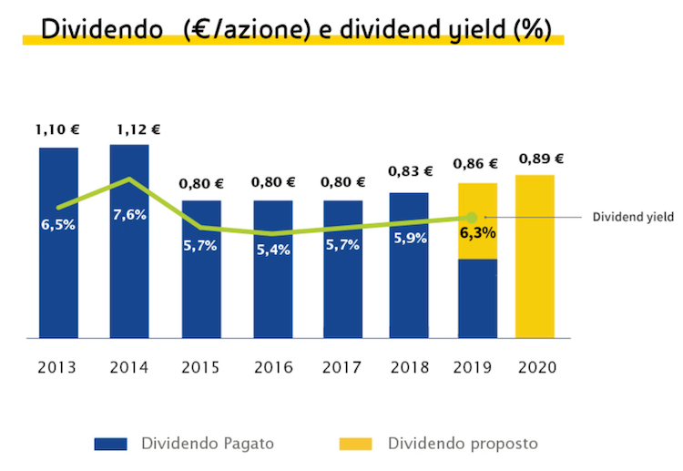 dividendo eni dividend yield