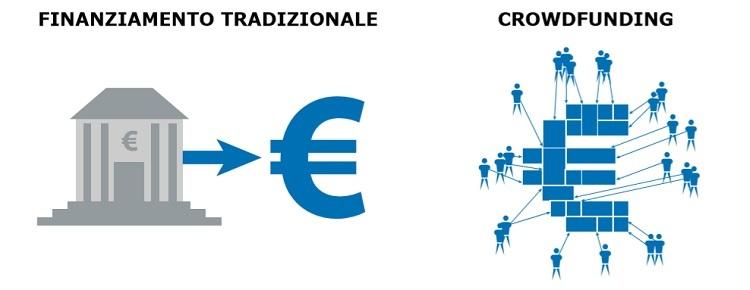 banca crowdfunding finanziamento