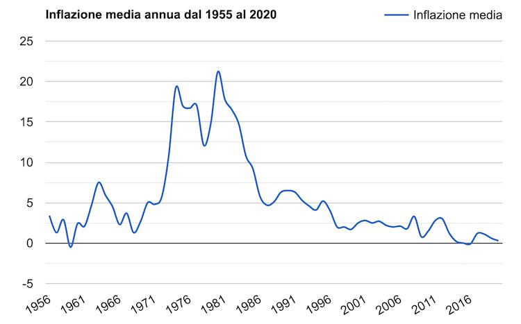 grafico inflazione italia