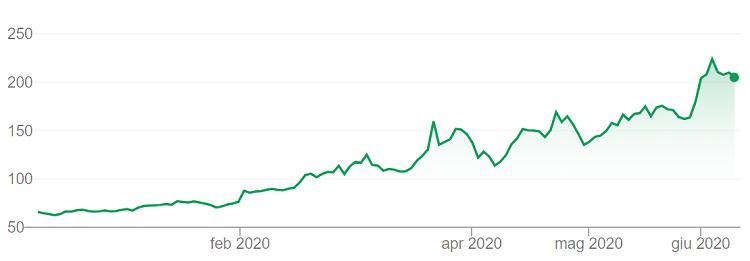 nuovi trend quotazione azioni zoom