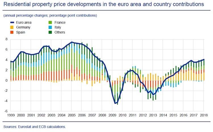 prezzi immobili grafico
