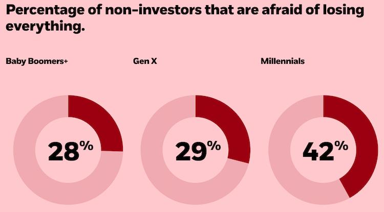 avversione rischio millennials