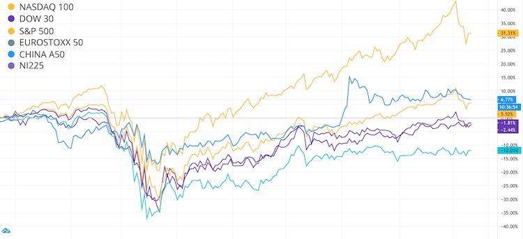 borse mondiali da inizio anno grafico