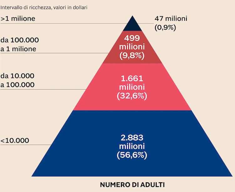 piramide dei ricchi