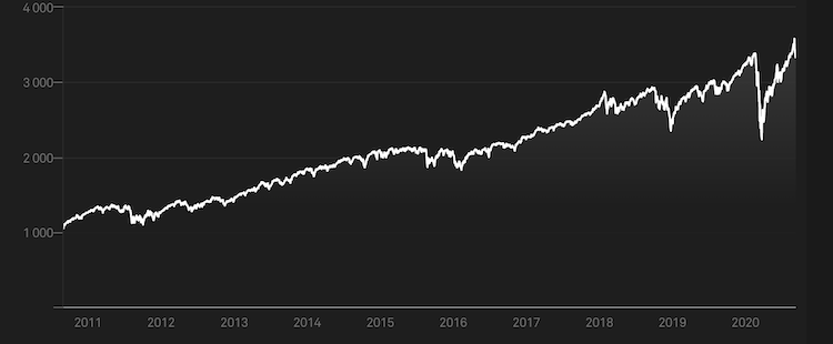 s&p 500 grafico