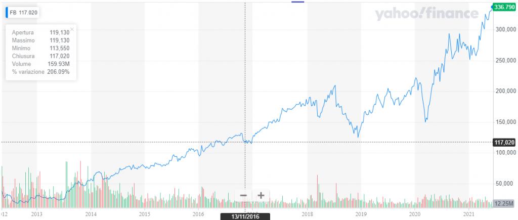 elenco di società di trading azionario online