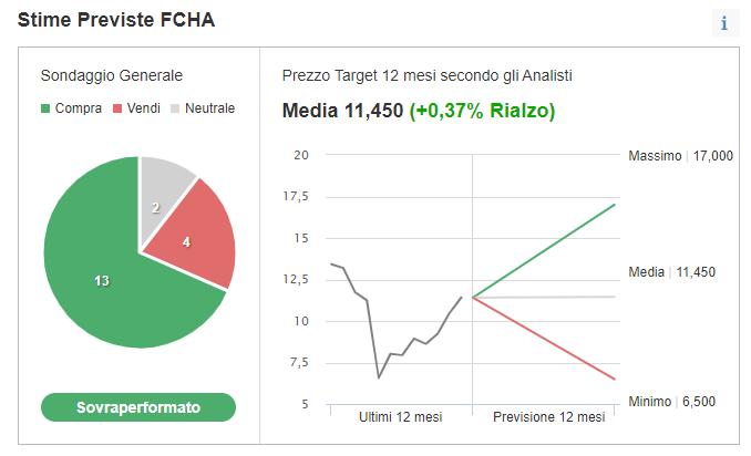 fca target price