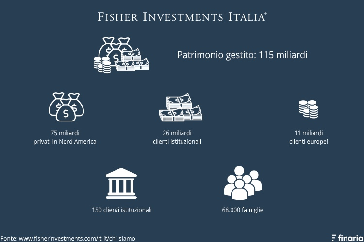 fisher investments patrimonio