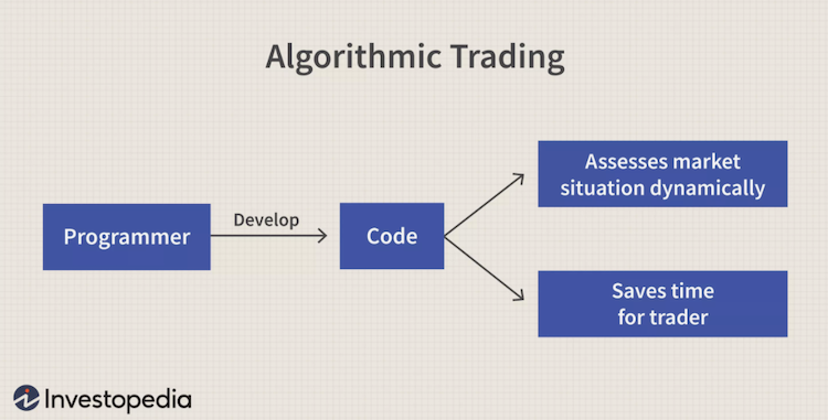 trading algoritmico come funziona