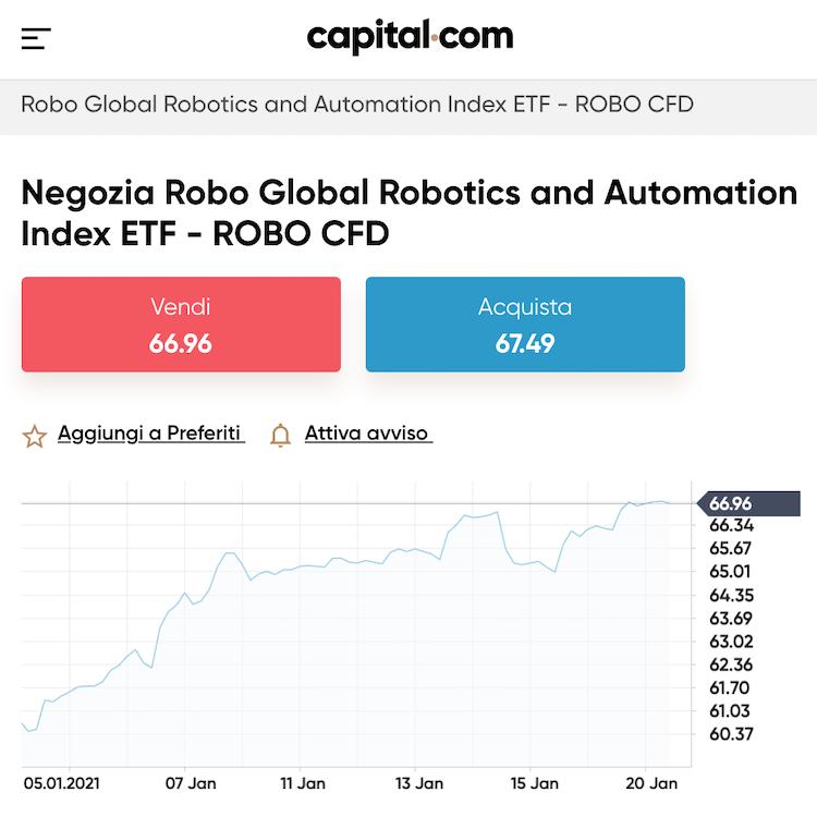 Global Robotics & Automation ETF