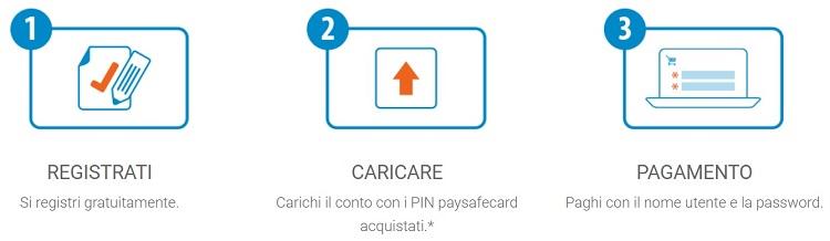 paysafecard conto online