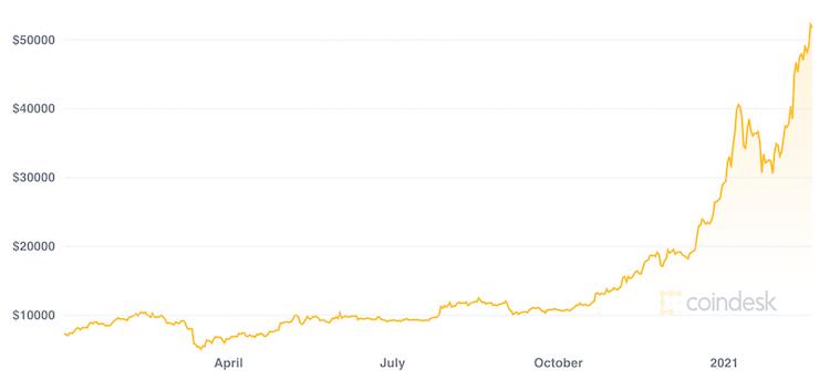 grafico azioni bitcoin)