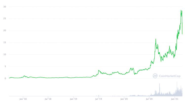 chainlink grafico prezzo