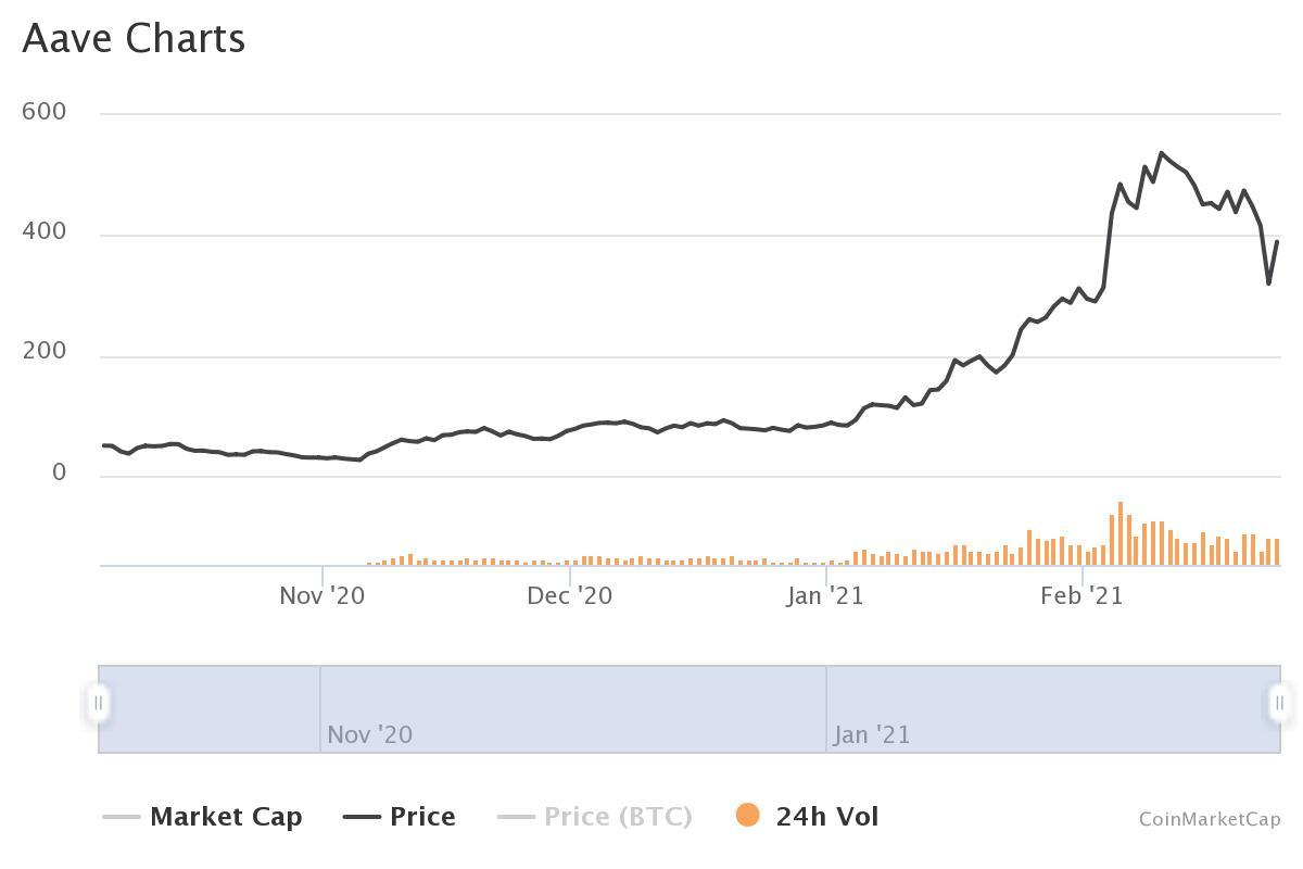 Grafico prezzo Aave storico