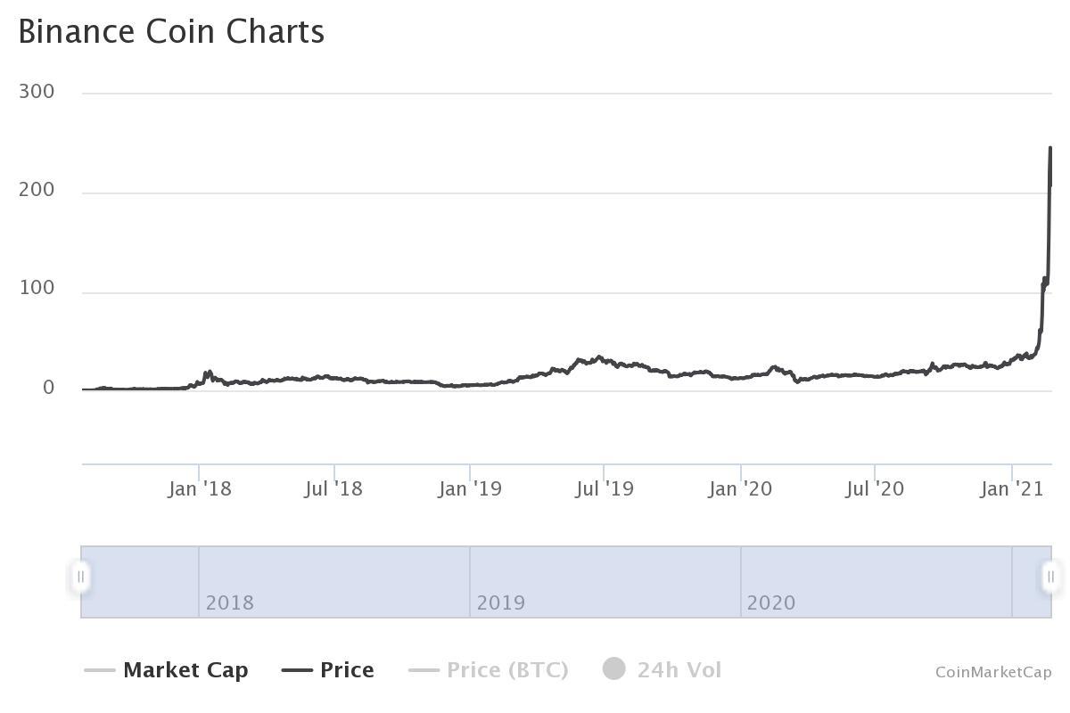 Grafico prezzo Binance Coin storico