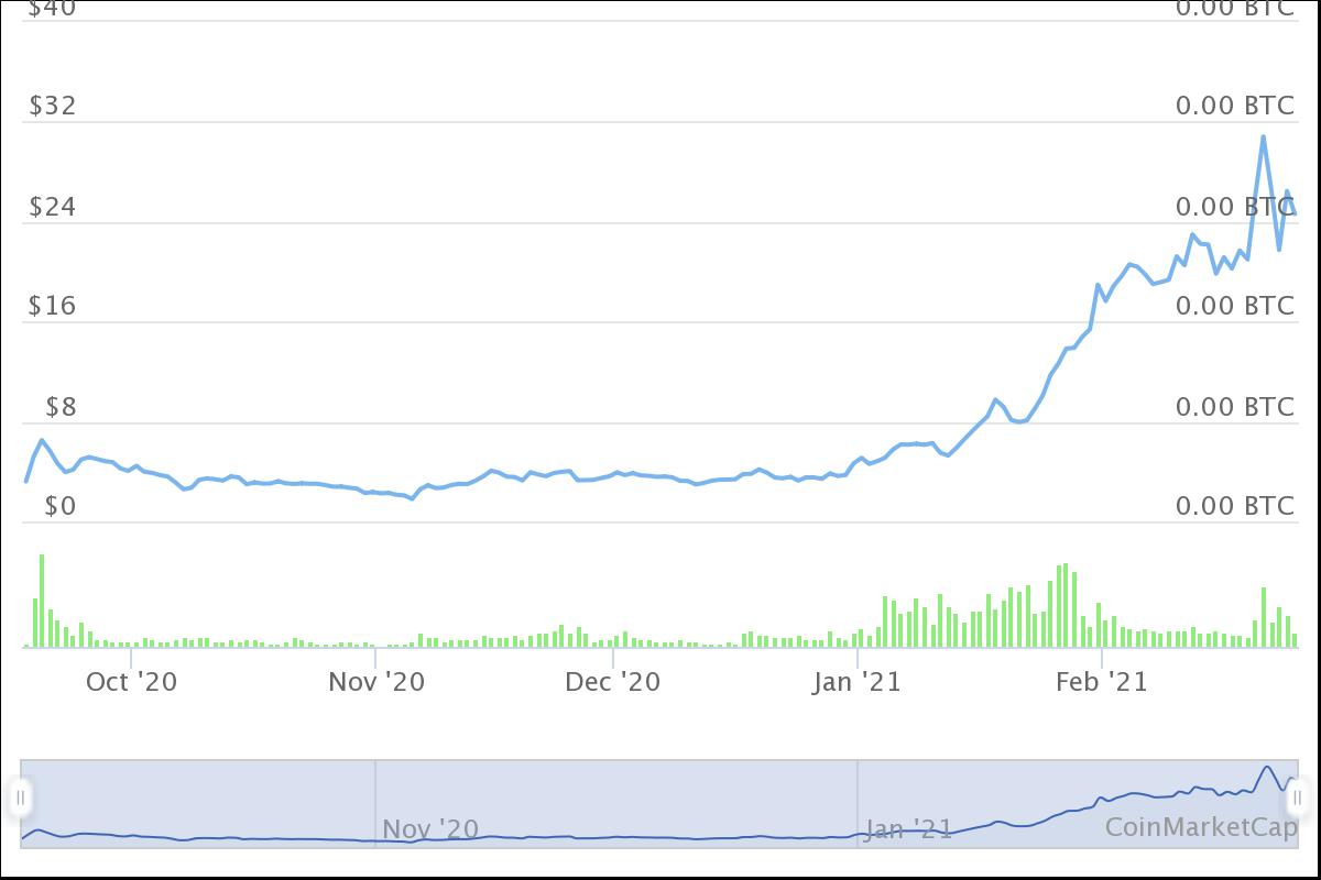 grafico prezzo Uniswap