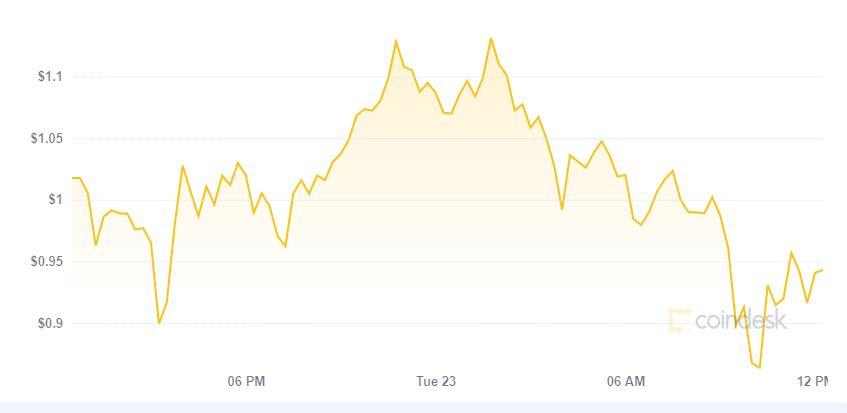 grafico prezzo Cardano storico