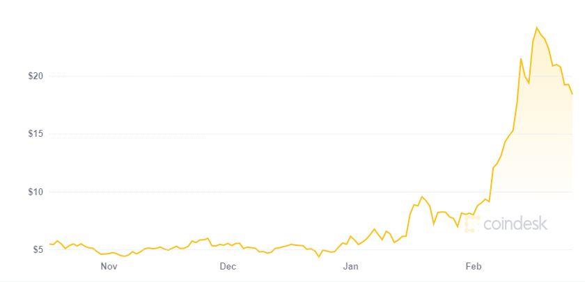 grafico prezzo Cosmos storico