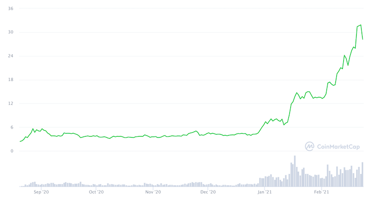polkadot grafico prezzo