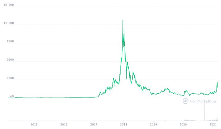 dash grafico prezzo storico