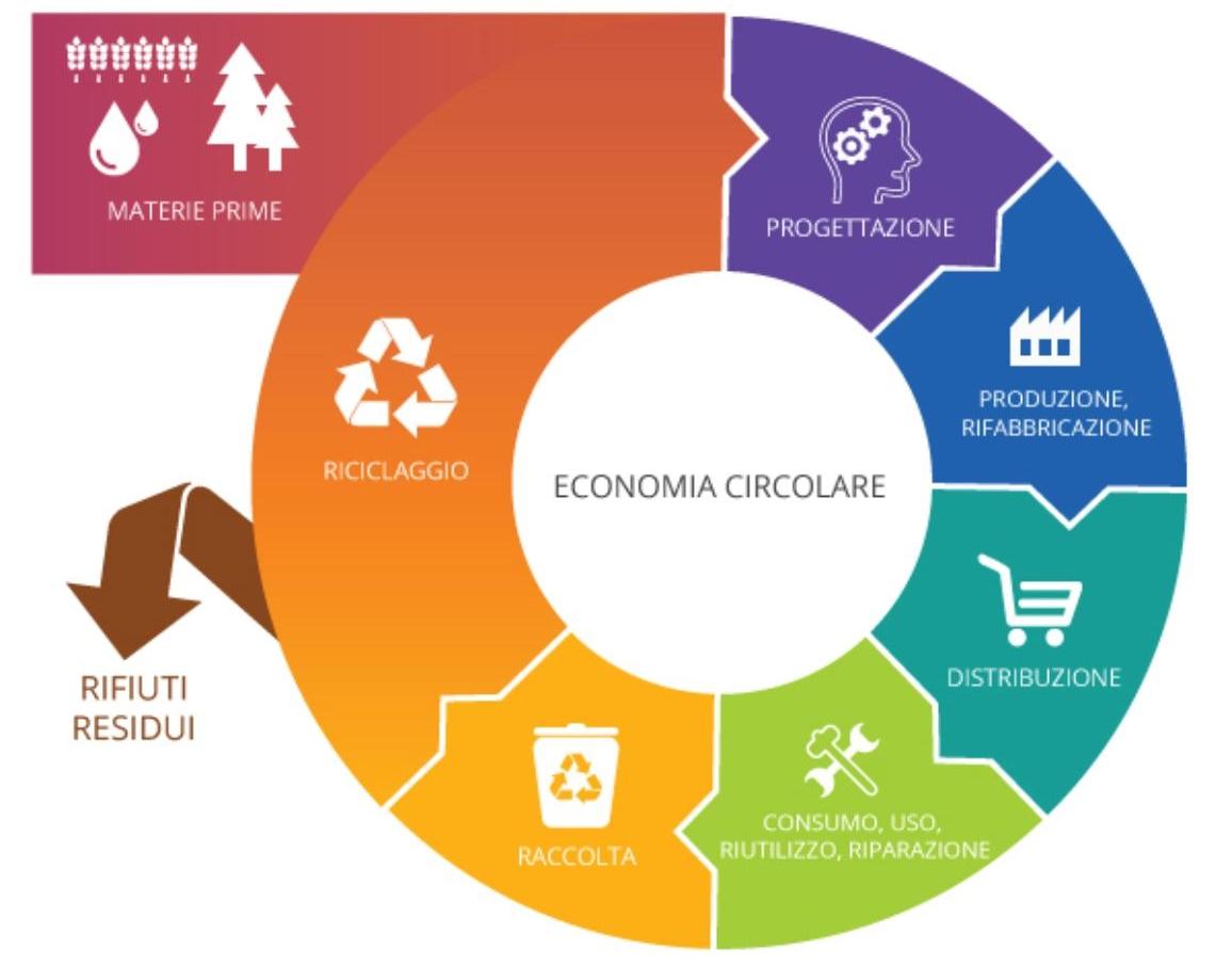 modello economia circolare