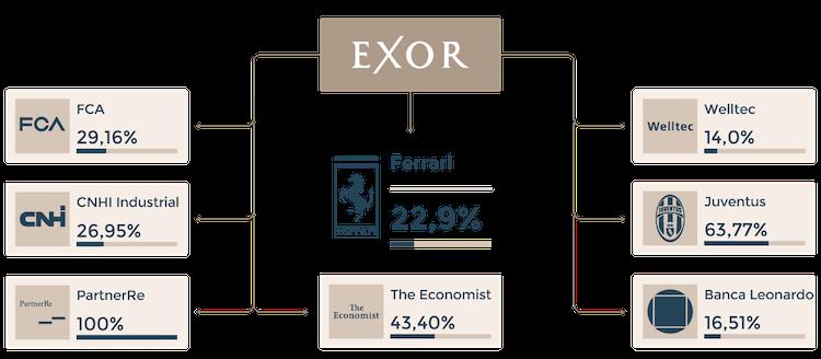 azioni exor holdings