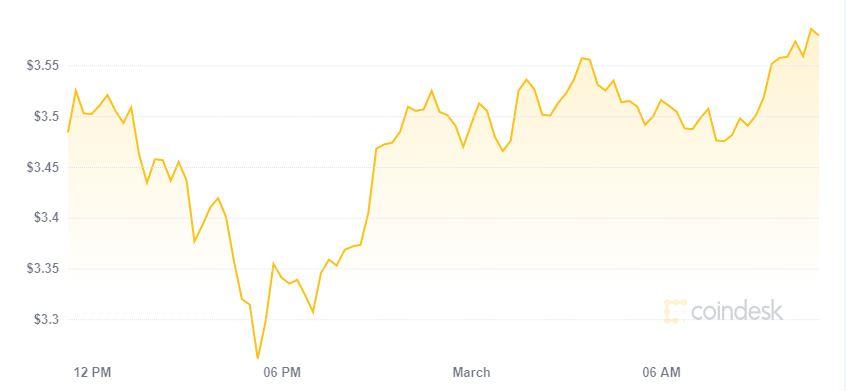 Grafico prezzo EOS storico