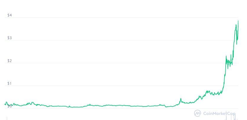 grafico prezzo Theta storico