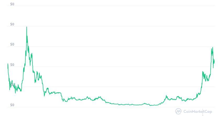 Valore Zilliqa (ZIL/USD): Quotazione, Prezzo e Grafico