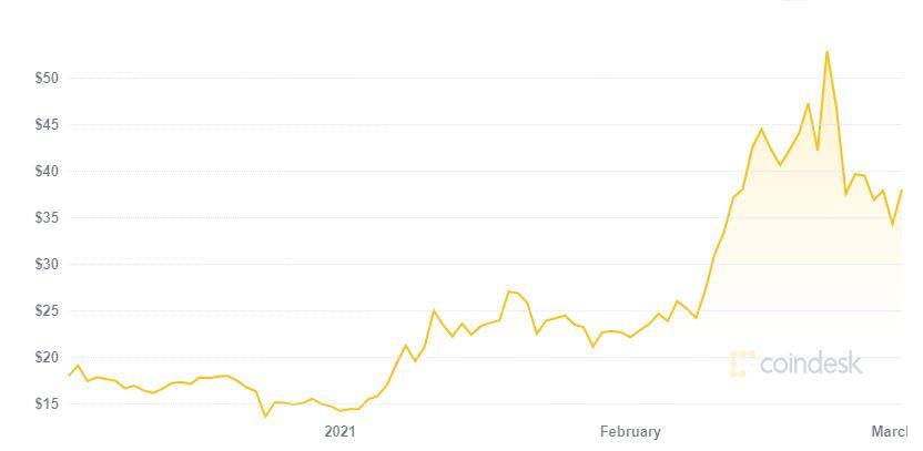 grafico prezzo NEO storico