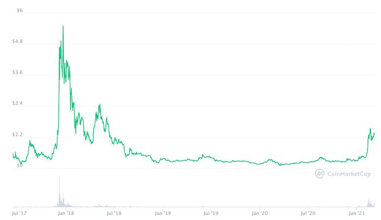 grafico prezzo iota