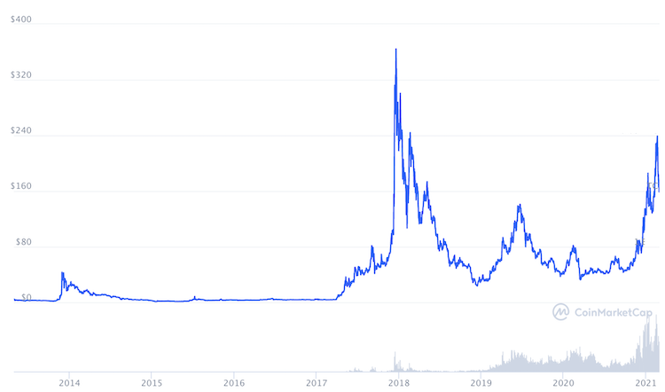 litecoin grafico prezzo storico