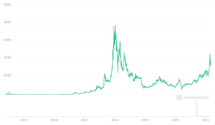 monero prezzo grafico