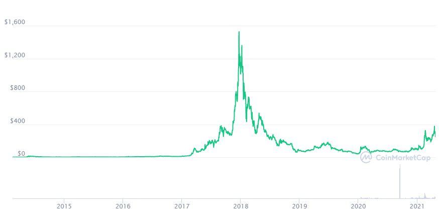 Andamento Dash su CoinMarketCap