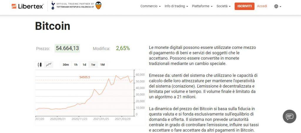 libertex bitcoin