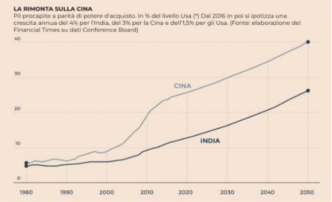 Pil India e Cina
