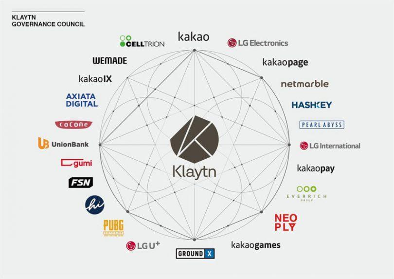 Comprare Klaytn governance