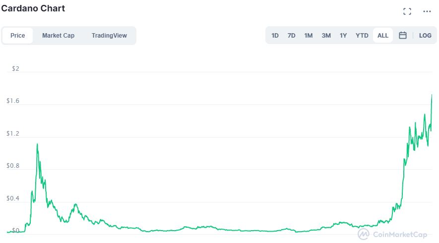 Cardano ADA grafico su CoinMarketCap