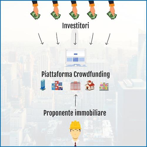 crowdfunding immobiliare investimenti redditizi