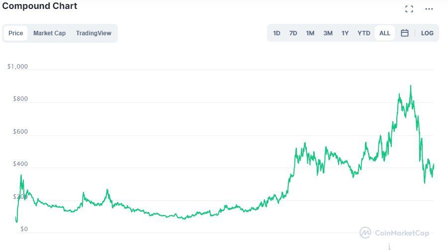 Grafico Compound su CoinMarketCap