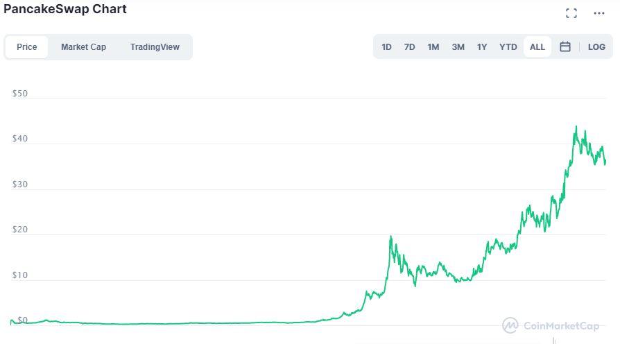 PancakeSwap grafico su CoinMarketCap