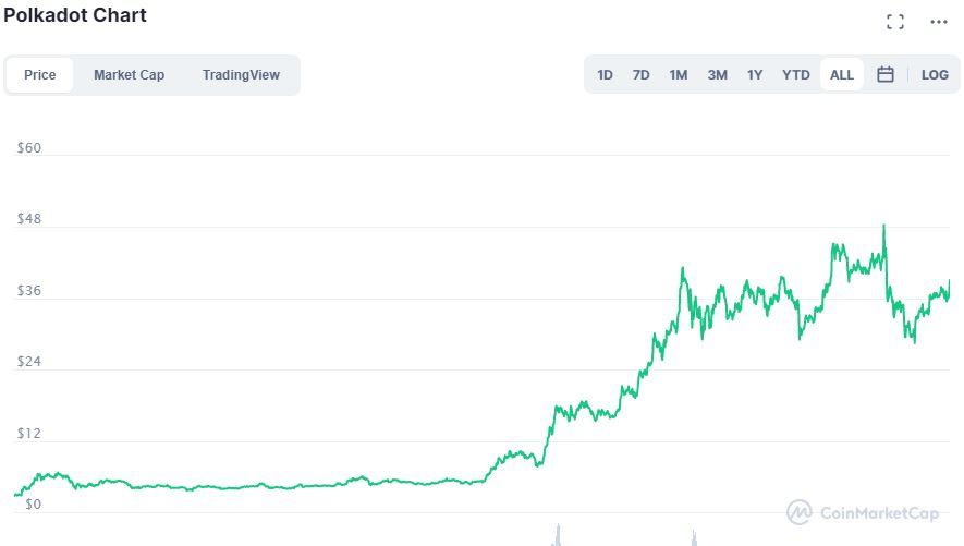 Grafico Polkadot CoinMarketCap