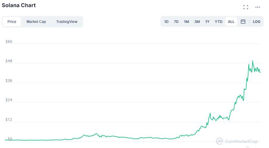 Valore Solana (SOL) su CoinMarketCap